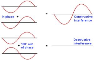 constructive-destructive-wave1